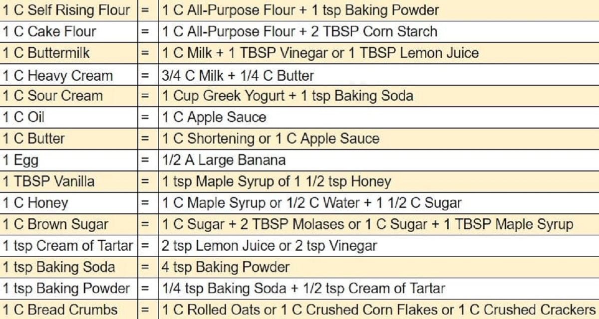 here's a list of quick cooking substitutions you will use every day